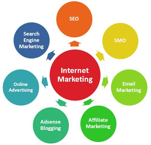 internet-marketing-blog-strategies