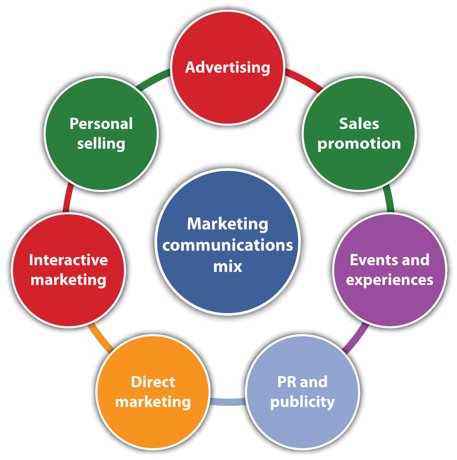 use of an appropriate promotional mix with respect to business and marketing objectives The marketing mix comprises of four key elements ie, product, place, price, promotion these elements are utilized to satisfy the target market and potential customers these principles help the business to achieve its predefined goals.