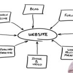 Writing Tips – Why You should Use Words On Your Website