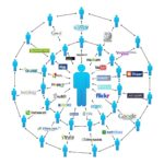 Online Advertising – Fb On The Hook!